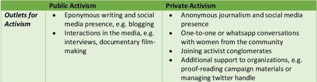 PublicvsPrivateActivism-page-001