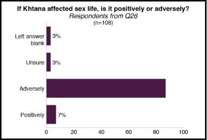 Khatna sex life